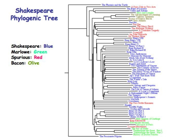 shakespeare-phylogeny-tree