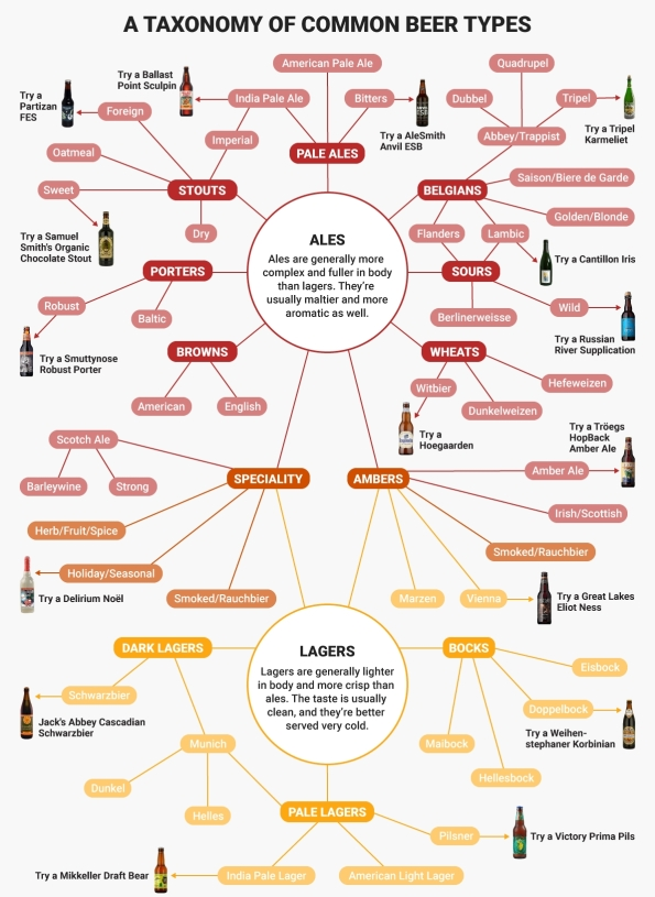 beertypes